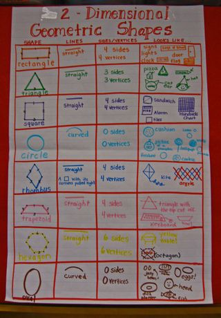 Shape-Anchor-Chart-2