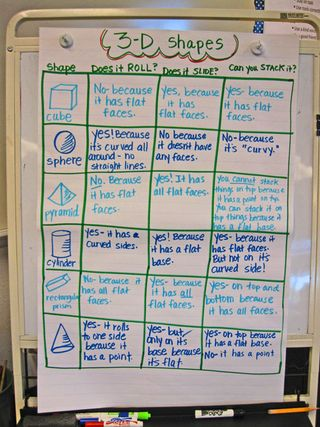 3-D-Shape-Anchor-Chart