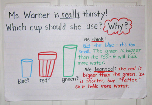 Math Problem Solving: Exploring Capacity - Kindergarten ...